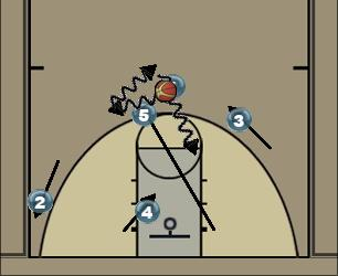 Basketball Play Michigan Man to Man Set offense