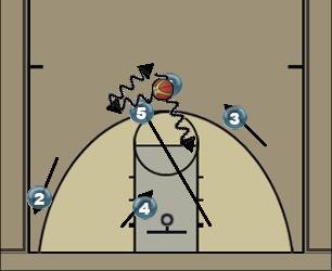 Basketball Play Michigan Man to Man Set offense