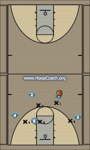 Basketball Play OFF 4 Out Motion Uncategorized Plays offense