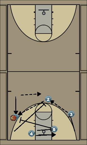 Basketball Play D Ruck Secondary Break transition - regular