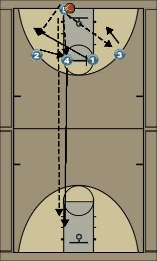 Basketball Play Bama Zone Press Break offense