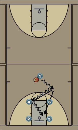 Basketball Play Pick and Roll Last Second Play offense