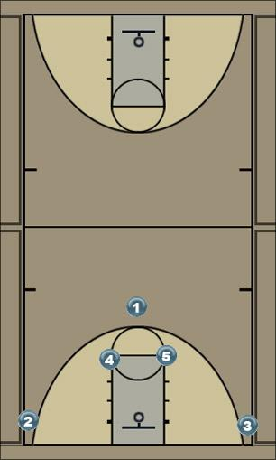 Basketball Play e Zone Baseline Out of Bounds