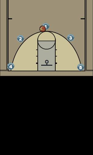 Basketball Play Carolina Man to Man Offense offense