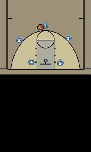 Basketball Play Set 1 Man to Man Offense offense
