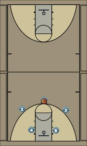 Basketball Play Motion Man to Man Set offense