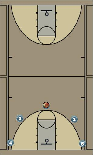Basketball Play 5 Out Man to Man Offense offence