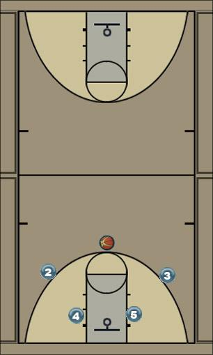 Basketball Play Zone Offence Uncategorized Plays offence