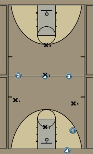 Basketball Play FULL COURT ZONE PRESS Defense