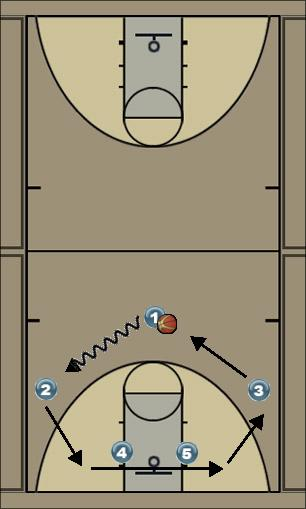 Basketball Play 3-2 MOTION: Using dribble push to re-align perimet Man to Man Offense