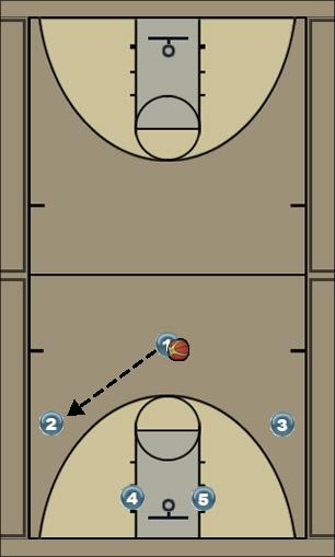 Basketball Play 3-2 MOTION: Using screen away to re-align perimete Man to Man Offense