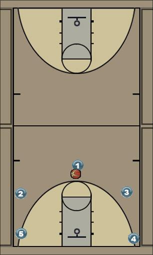 Basketball Play 5 Out Man to Man Offense
