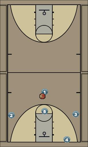 Basketball Play Syracuse Zone Play