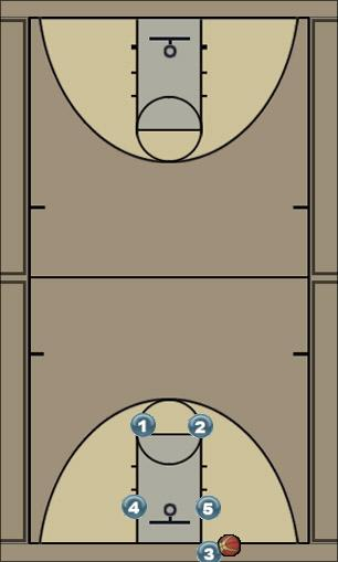 Basketball Play Box 4 Man Baseline Out of Bounds Play