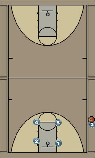 Basketball Play Zipper 1 Sideline Out of Bounds