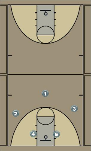 Basketball Play Strong Man to Man Offense