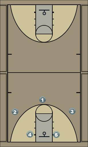 Basketball Play Discipulos especial Zone Play