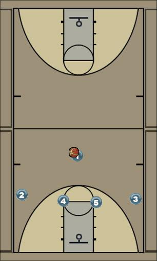 Basketball Play spur Man to Man Set