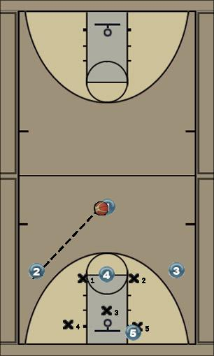 Basketball Play High-Post Zone Play