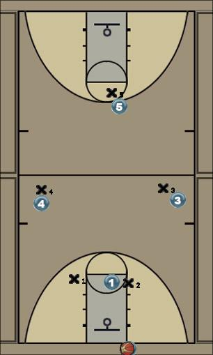 Basketball Play Press Breaker Zone Press Break