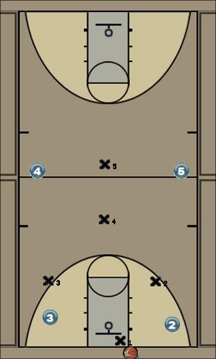 Basketball Play Havoc press Defense
