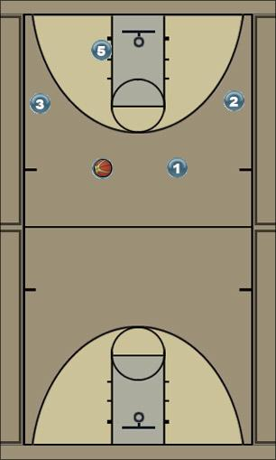 Basketball Play 4 out 1 In Motion Set Man to Man Offense