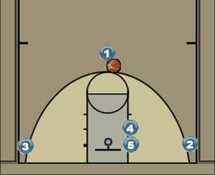 Basketball Play Duke Uncategorized Plays offense man vs man