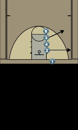 Basketball Play BLOB Man Man Baseline Out of Bounds Play