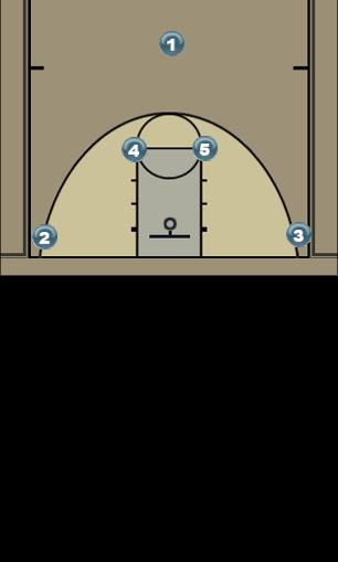 Basketball Play Horns Set Man to Man Set