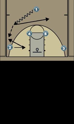 Basketball Play Horns Set Man to Man Set