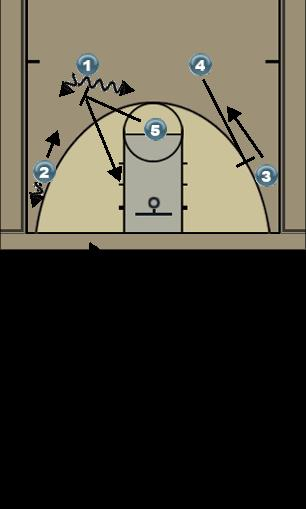 Basketball Play 4-High Slot Screen Man to Man Offense