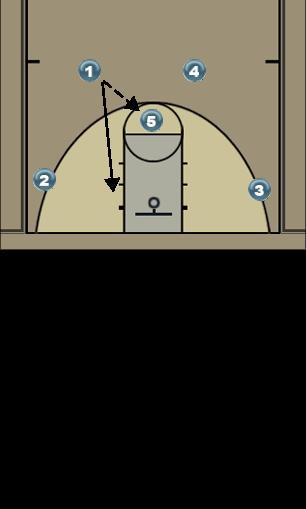 Basketball Play 4 High Pt Wing Ball Screen Man to Man Offense