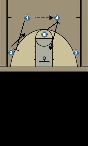 Basketball Play Slot-to-Slot Pin-Down Man to Man Offense