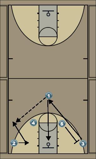 Basketball Play Kansas Ball Screen Man to Man Set
