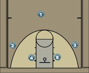 Basketball Play 3-Out Ball Screen Man to Man Offense