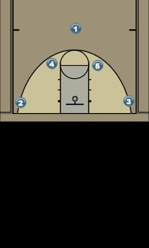 Basketball Play Horns-Post Man to Man Set