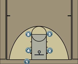 Basketball Play Box 1 Man Baseline Out of Bounds Play