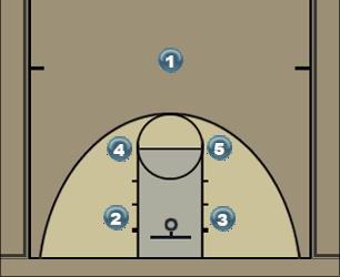 Basketball Play Kansas Box 1 Man to Man Set