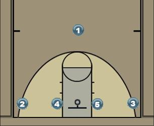 Basketball Play 1-4 Low Wing Ball Sreen Man to Man Set