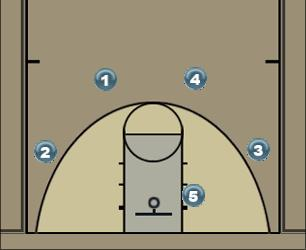 Basketball Play 4-Out Quick Hitter Time-Out Quick Hitter