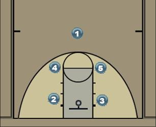 Basketball Play Box Quick-Hit Time-Out Quick Hitter