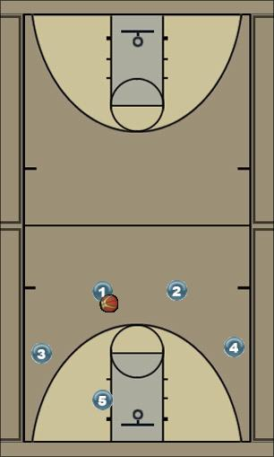 Basketball Play Pincher Man to Man Set