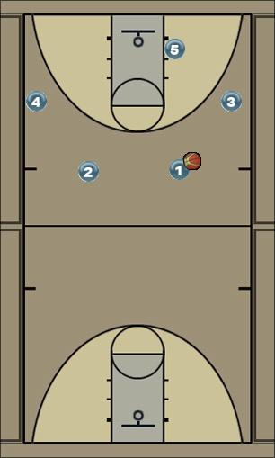Basketball Play pincher 45 Man to Man Set