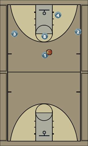 Basketball Play 53 Power Man to Man Offense