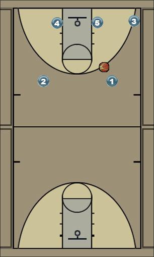 Basketball Play Rover Man to Man Set