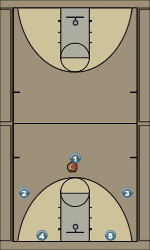 Basketball Play zone_quick_simple Uncategorized Plays zone offense