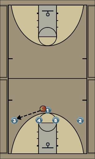 Basketball Play 4-1 Uncategorized Plays 1-4 high set