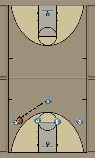 Basketball Play Carolina Uncategorized Plays offense