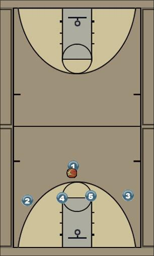 Basketball Play Magic Uncategorized Plays offense