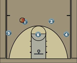 Basketball Play 15 Man to Man Offense offense